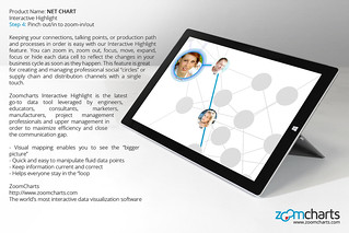 Step 4: Pinch out/in to zoom-in/out. ZoomCharts Net Chart for tablets