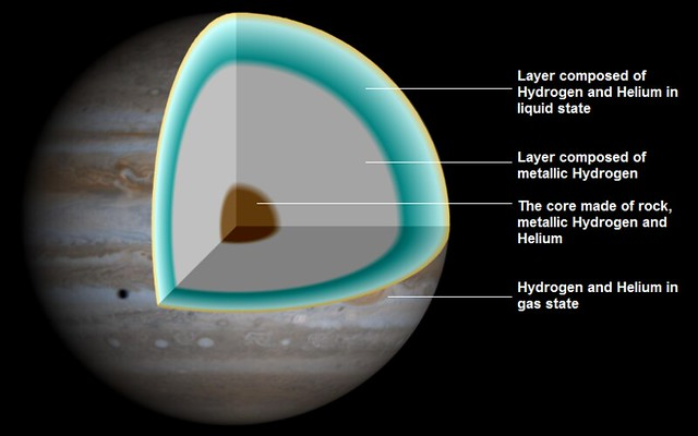 Jupiter Layers