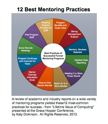 12 Best Mentoring Practices GHC2013 Poster Chart by Katy Dickinson 2013