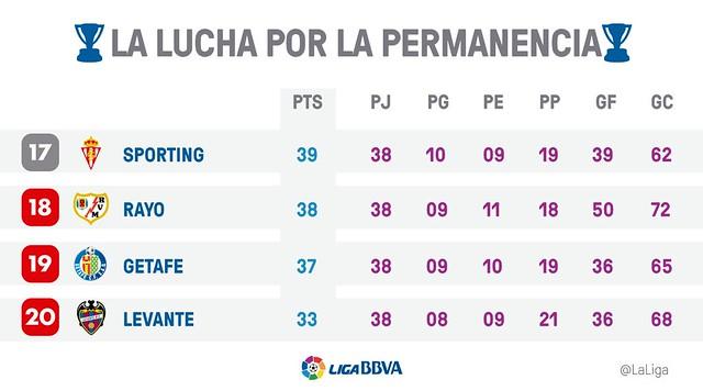 Liga BBVA: Equipos descendidos