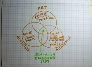socially engaged art venn diagram 2