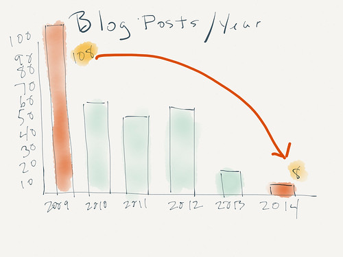 Blog posts per year