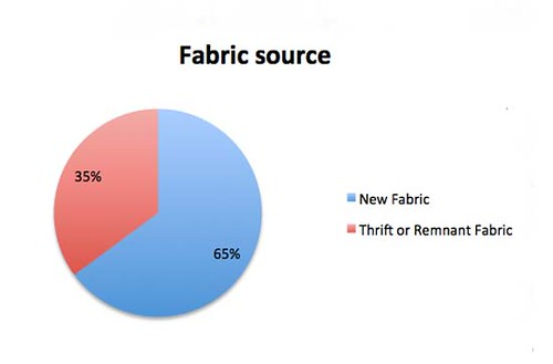Fabric source graphic