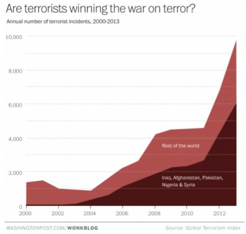 terrorists winning