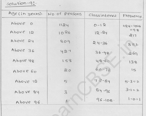 RD Sharma Class 9 solutions Chapter 22 Tabular Representation of Statistical Data EX 22.2 9