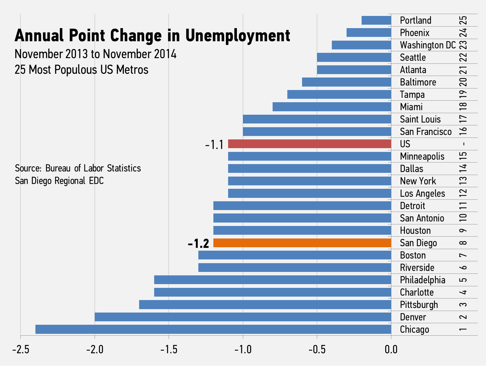 comparing helios employment rate with regional Us bureau of labor statistics follow us   what's new  employment cost index  (seas) unemployment rate labor force status: unemployment rate.