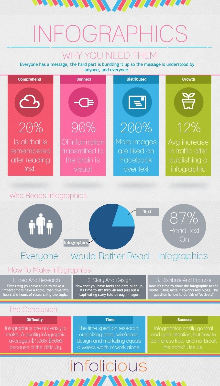 Tại Sao Nên Dùng Infographic