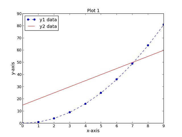 How to use matplotlib for scientific plotting on Linux - Xmodulo