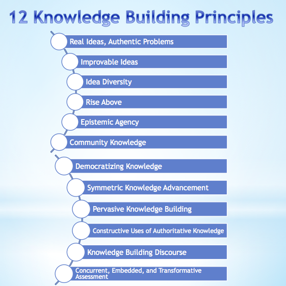 12 Knowledge Building Principles
