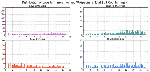 Distribution of Love and Thanks Involved Wikipedians by Edit Count