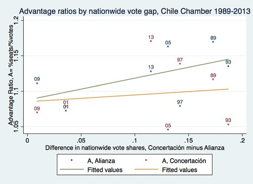 Chile A vs vote gap