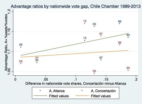Chile A vs vote gap