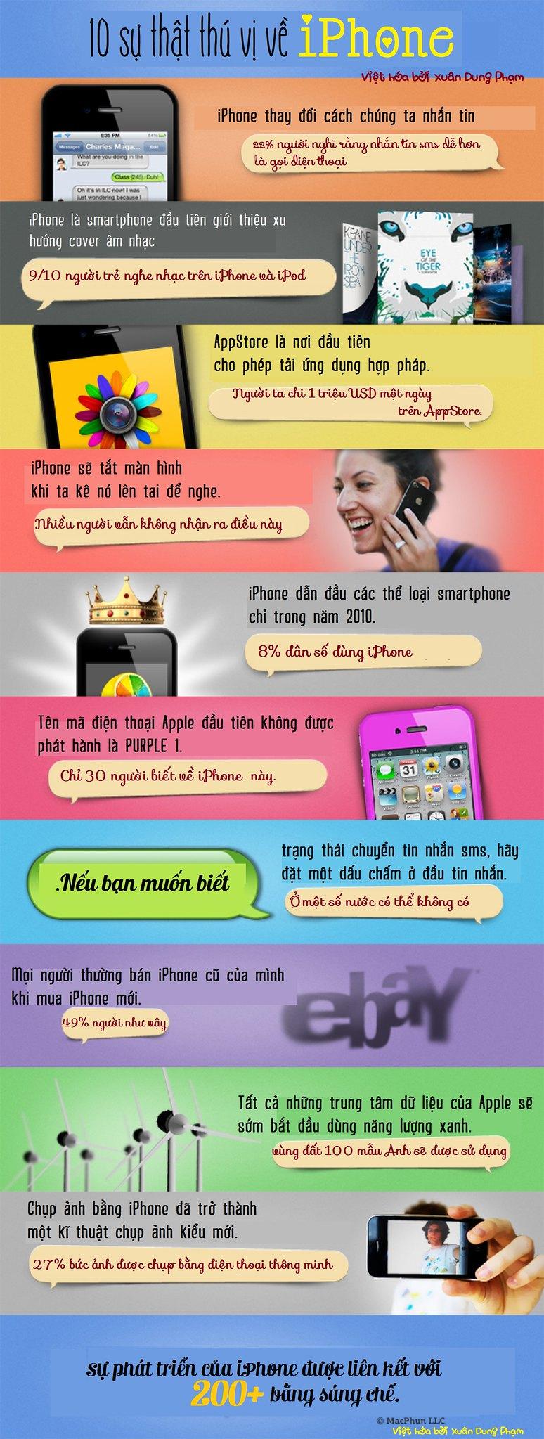 10 sự thật thú vị về iPhone