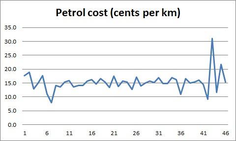 Petrol cost 25Dec14