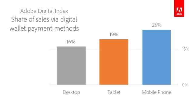 adi-share-of-sales-via-digital-wallet