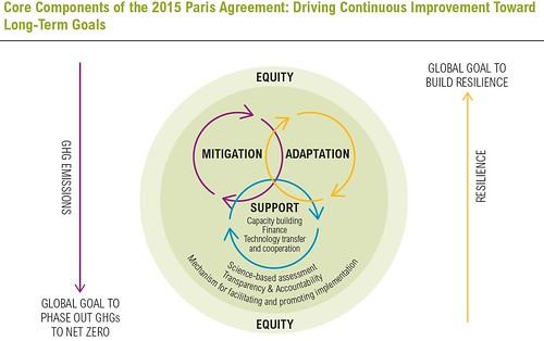 世界資源研究中心 WRI 所繪,2015年新國際氣候協議的幾個核心工作。(credit:WRI)