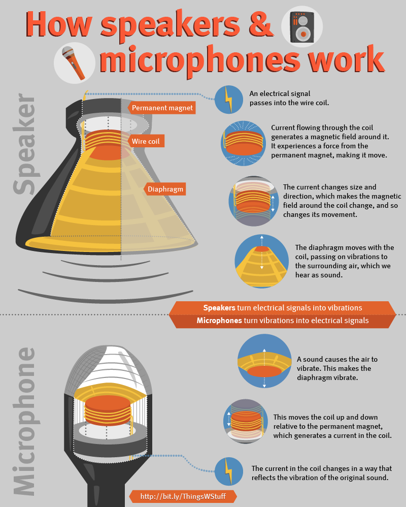 How speakers & microphones work