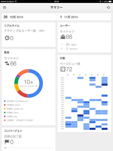 google analytics ios app  by google