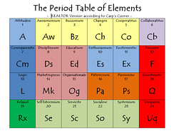 Table of Elements - The REALTOR Version