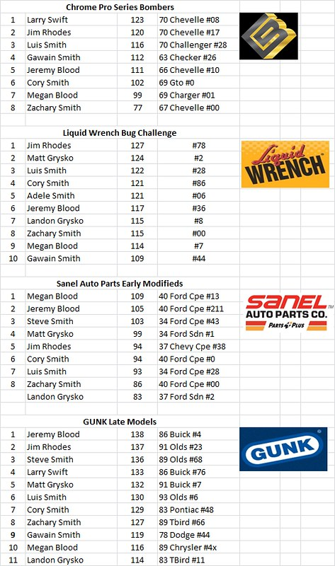 Charlestown, NH - Smith Scale Speedway Race Results 10/05 15306978163_3167bdbd83_c