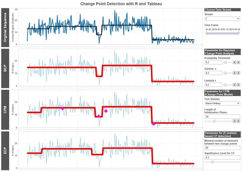 Change Point Detection in Time Series with R and Tableau