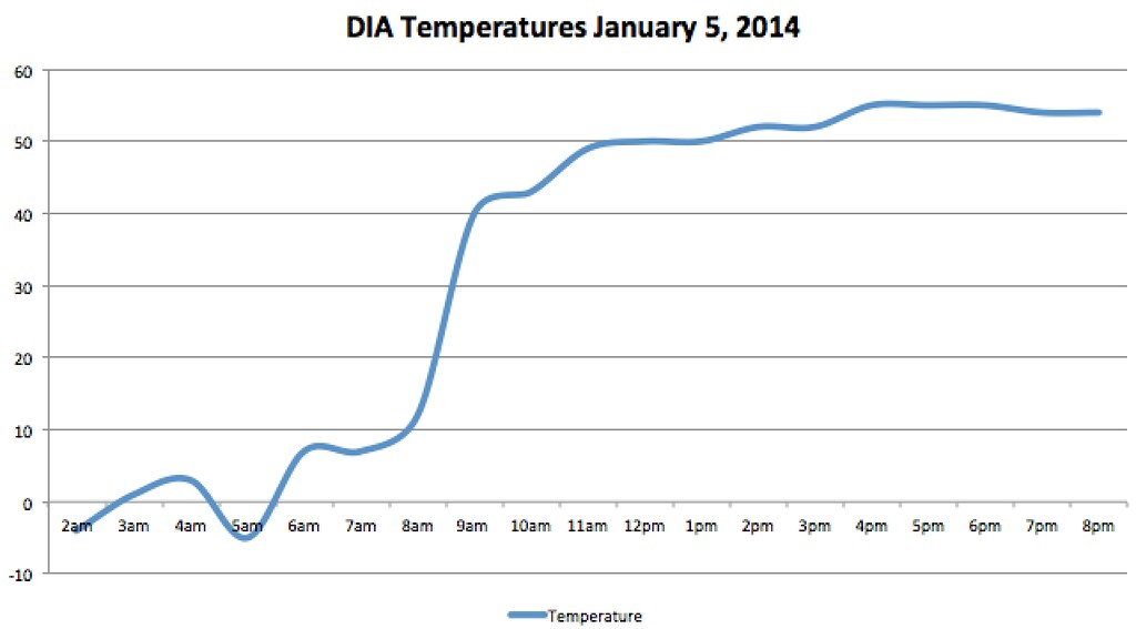 DIA temperature swing January 5, 2015