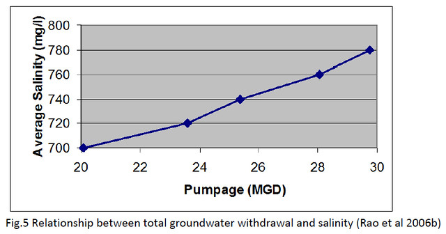 Relationship between total groundwater withdrawal and salinity