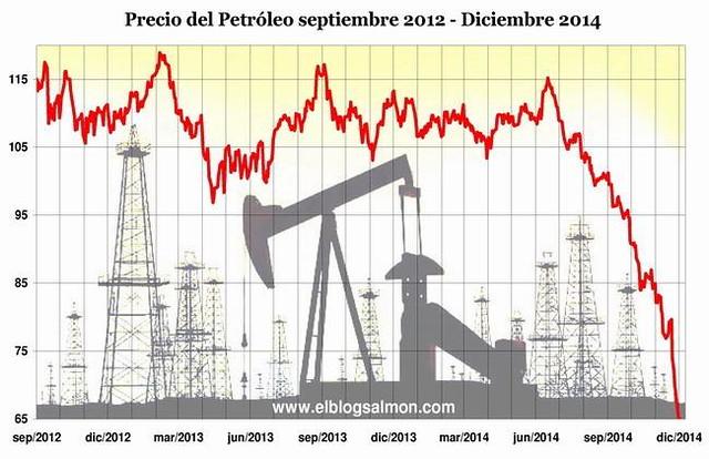 oil-price-2012-2014