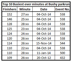 Top 10 Busiest minutes at Bushy parkrun