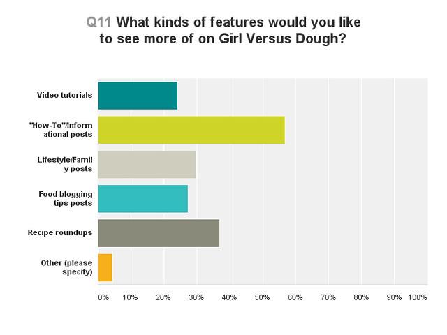 2015 Girl Versus Dough Reader Survey (RESULTS) | girlversusdough.com @stephmwise
