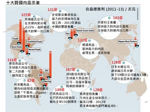 全球十大跨國肉品業者及其獲利。
