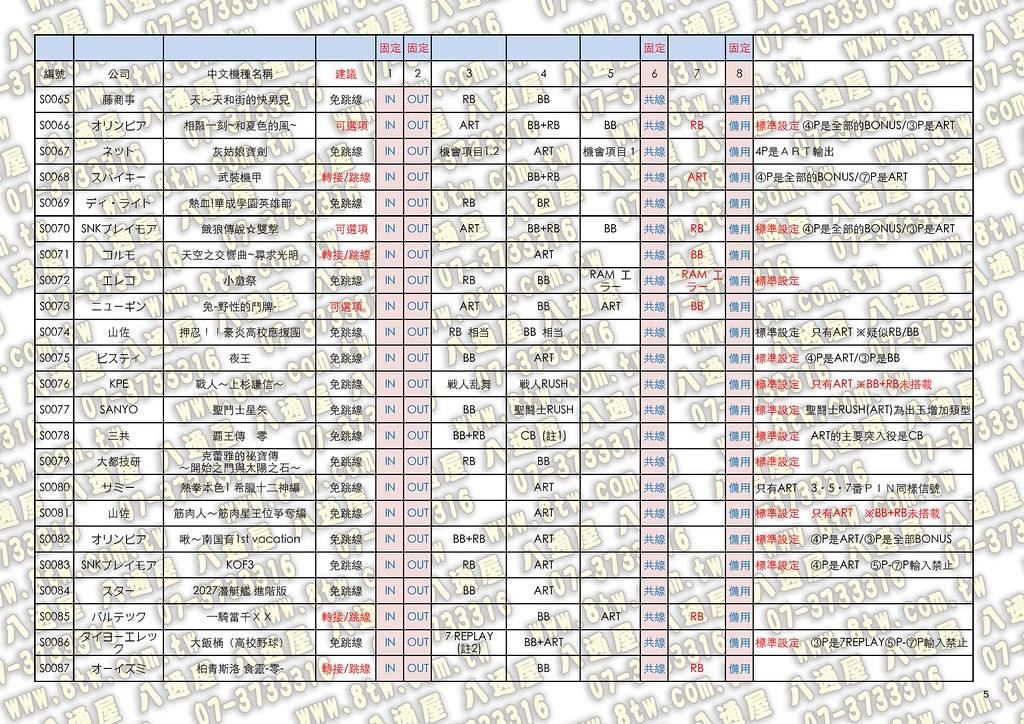 日本(原廠公佈)SLOT原裝機台與大賞燈配線輸出訊號2014-11-23_Page_05