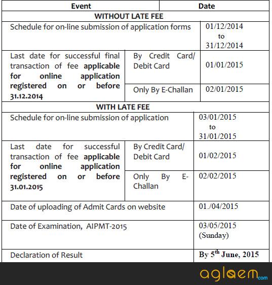 AIPMT 2015 Schedule
