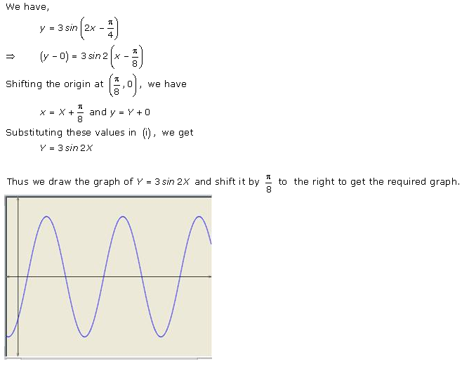 RD-Sharma-Class-11-Solutions-Chapter-6-Graphs-Of-Trigonometric-Functions-Ex-6.1-Q-1-v