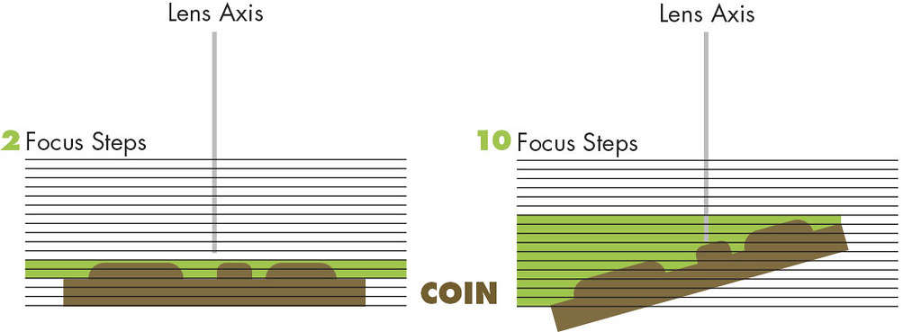 flat coin vs. angled coin in focus steps