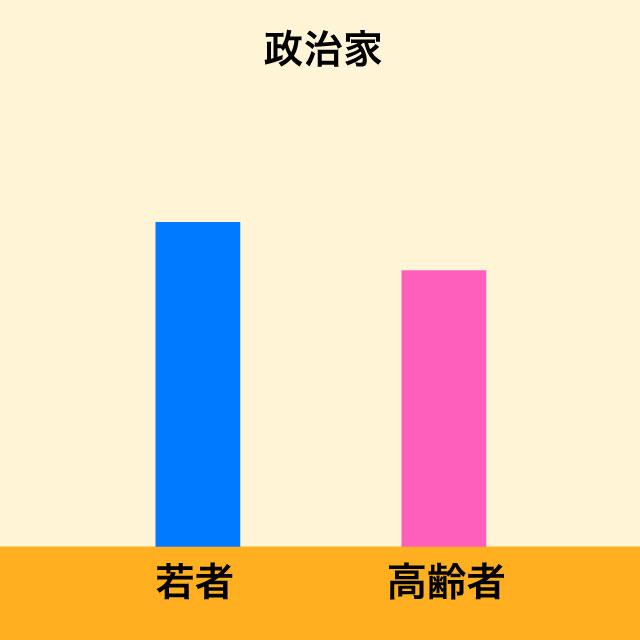 若者グラフ
