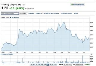 TFS chart