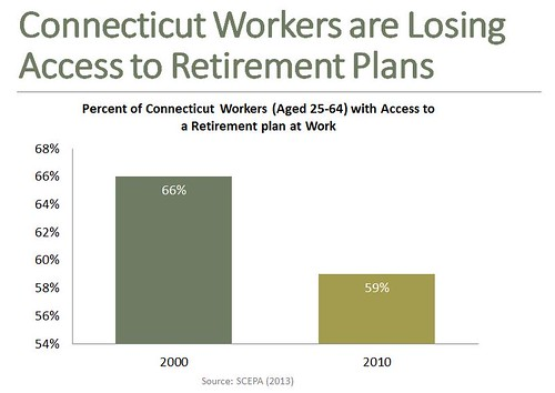 Connecticut Workers are Losing Access to Retirement Plans