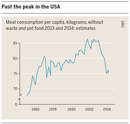 美國的肉品消耗量變化。