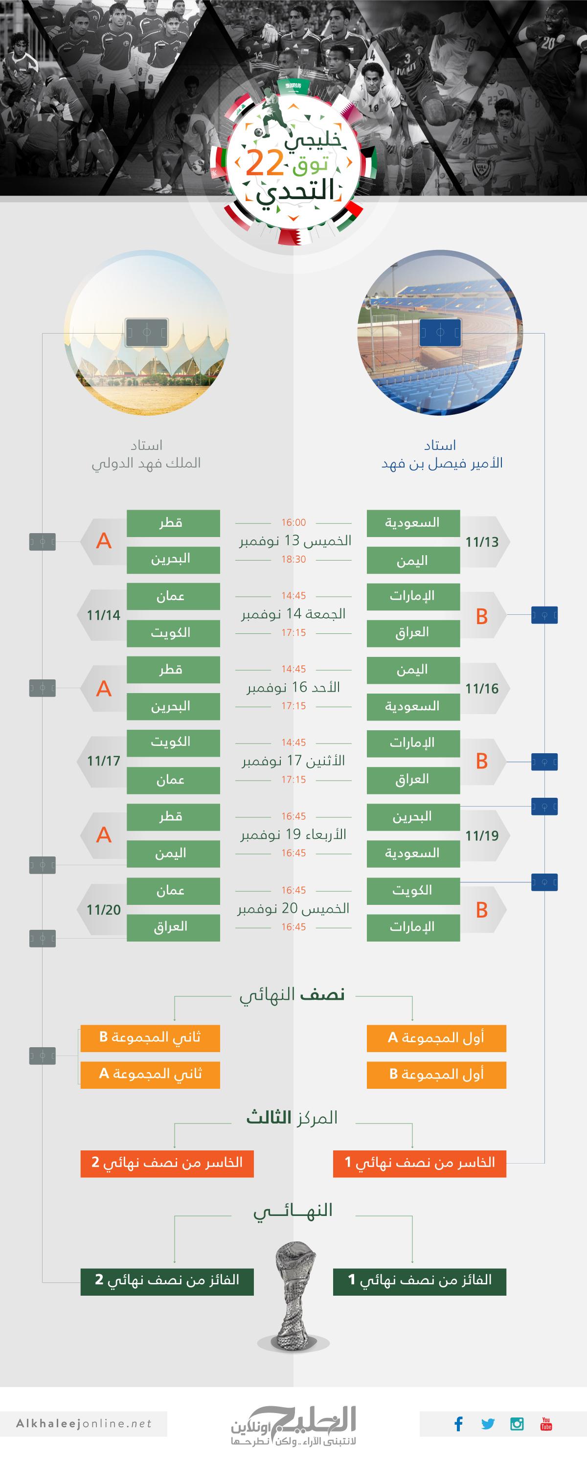InfographicGulf22