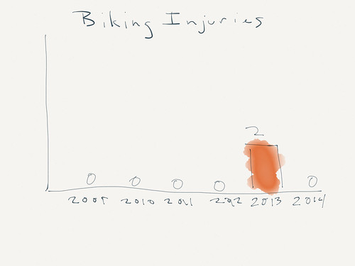 Biking injuries