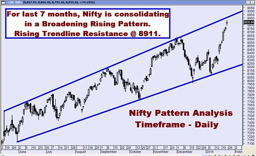 Nifty Pattern 23 Jan 2015