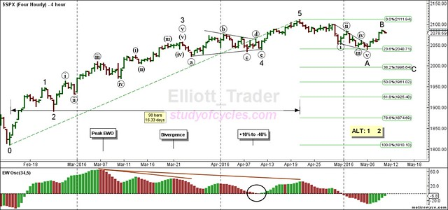 SPX - Four Hourly - May-11 0936 AM (4 hour)