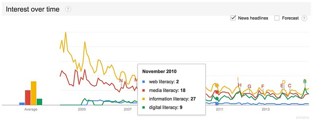 Web Literacy vs. Information Literacy vs. Media Literacy vs. Digital Literacy