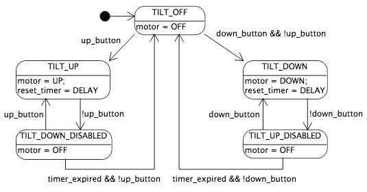 Important Programming Concepts Even On Embedded Systems Part V
