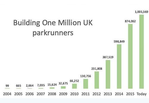 A million UK parkrunners!