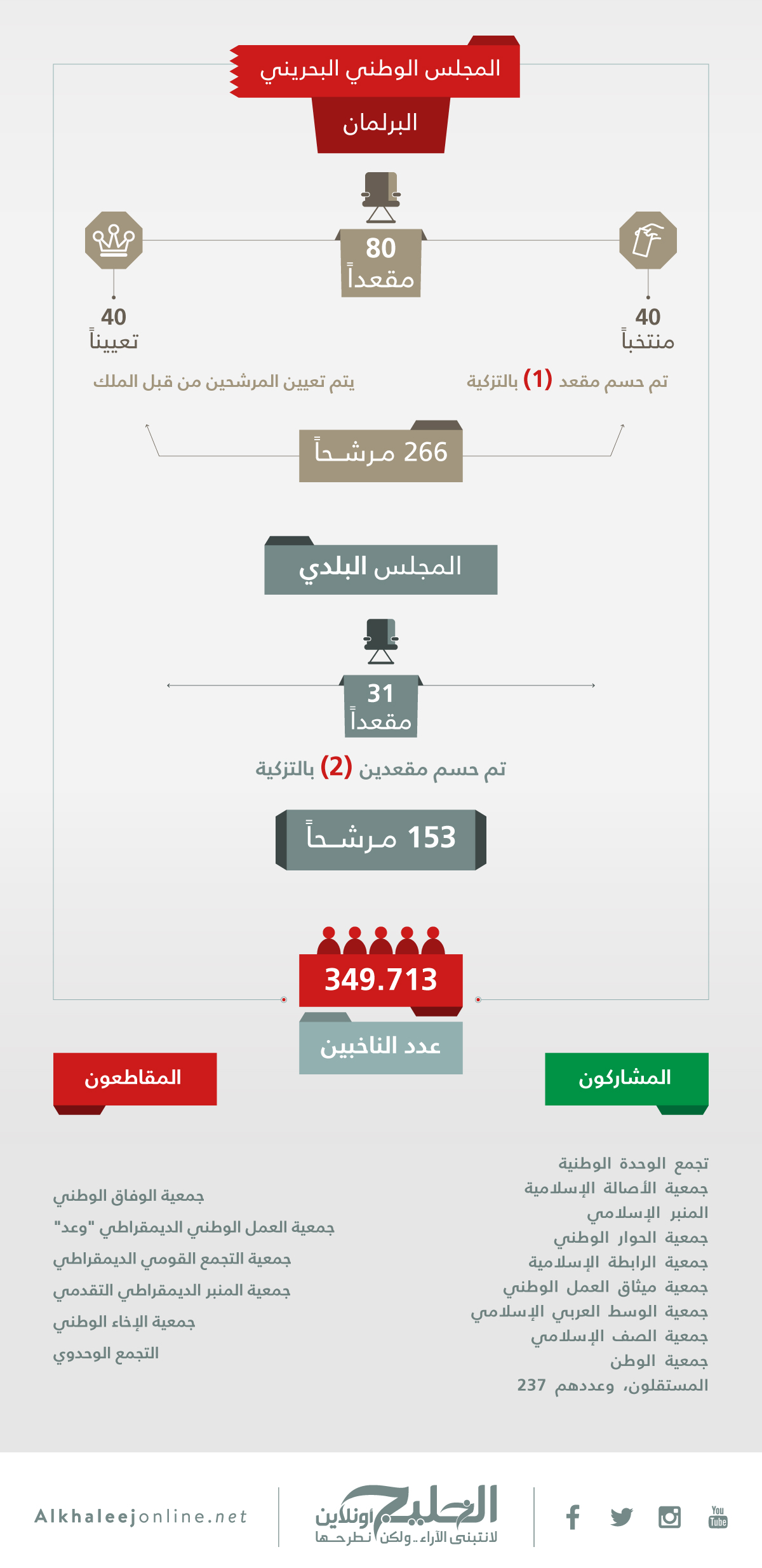 BAHRAIN-INFOGRAPHIC