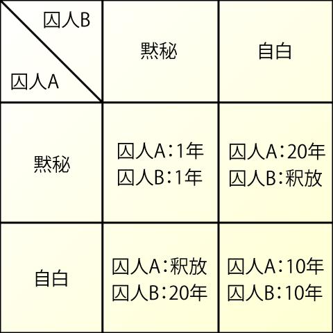 囚人のジレンマの表