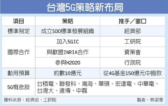 台灣 5G 策略新布局