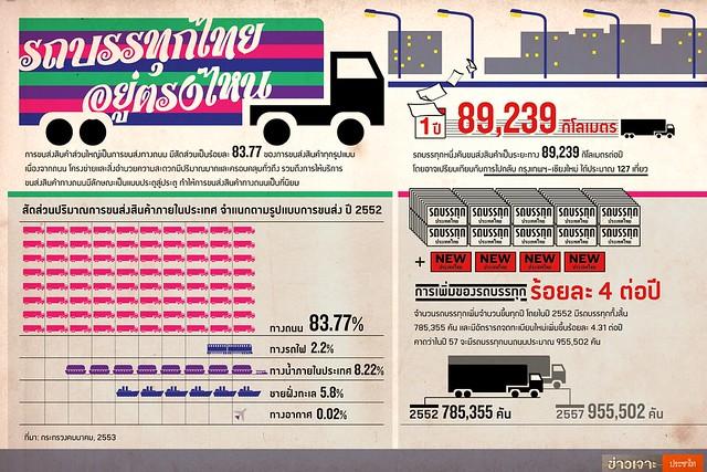 ภาพรวมอุตสาหกรรมการขนส่งสินค้าด้วยรถบรรทุก